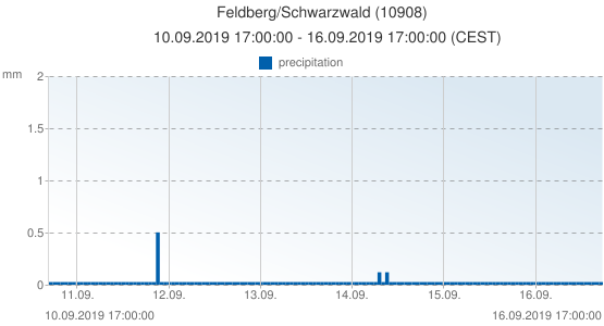 Feldberg/Schwarzwald, Germany (10908): precipitation: 10.09.2019 17:00:00 - 16.09.2019 17:00:00 (CEST)