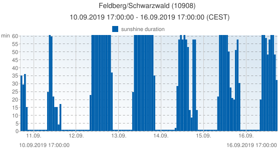 Feldberg/Schwarzwald, Germany (10908): sunshine duration: 10.09.2019 17:00:00 - 16.09.2019 17:00:00 (CEST)