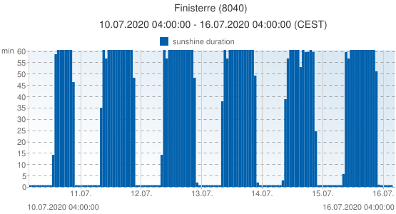 Finisterre, Spain (8040): sunshine duration: 10.07.2020 04:00:00 - 16.07.2020 04:00:00 (CEST)