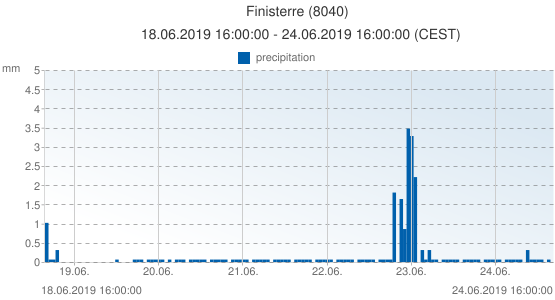 Finisterre, Spain (8040): precipitation: 18.06.2019 16:00:00 - 24.06.2019 16:00:00 (CEST)