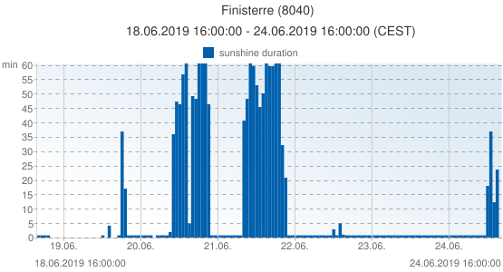 Finisterre, Spain (8040): sunshine duration: 18.06.2019 16:00:00 - 24.06.2019 16:00:00 (CEST)