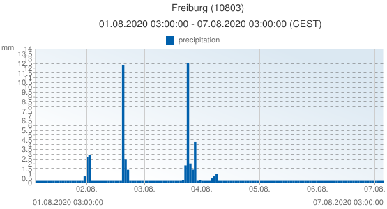 Freiburg, Germany (10803): precipitation: 01.08.2020 03:00:00 - 07.08.2020 03:00:00 (CEST)