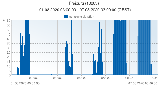 Freiburg, Germany (10803): sunshine duration: 01.08.2020 03:00:00 - 07.08.2020 03:00:00 (CEST)
