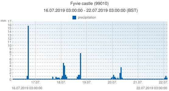 Fyvie castle, United Kingdom (99010): precipitation: 16.07.2019 03:00:00 - 22.07.2019 03:00:00 (BST)