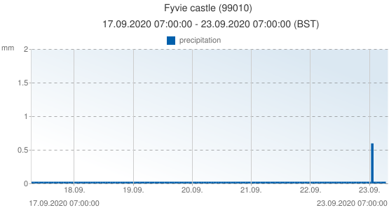 Fyvie castle, United Kingdom (99010): precipitation: 17.09.2020 07:00:00 - 23.09.2020 07:00:00 (BST)