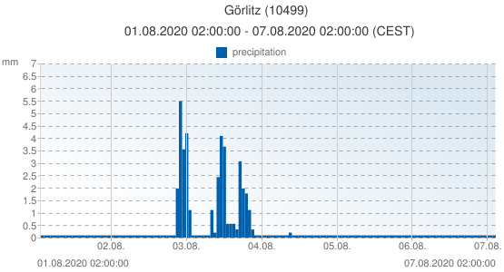 Görlitz, Germany (10499): precipitation: 01.08.2020 02:00:00 - 07.08.2020 02:00:00 (CEST)