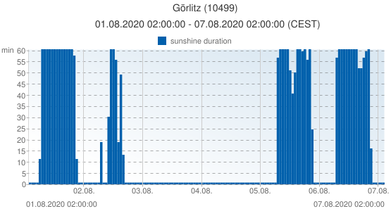 Görlitz, Germany (10499): sunshine duration: 01.08.2020 02:00:00 - 07.08.2020 02:00:00 (CEST)