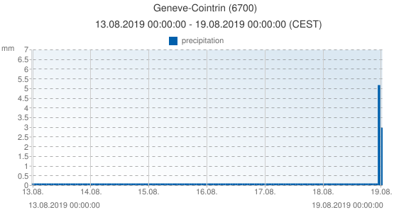 Geneve-Cointrin, Switzerland (6700): precipitation: 13.08.2019 00:00:00 - 19.08.2019 00:00:00 (CEST)