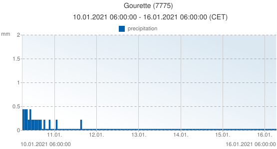 Gourette, France (7775): precipitation: 10.01.2021 06:00:00 - 16.01.2021 06:00:00 (CET)