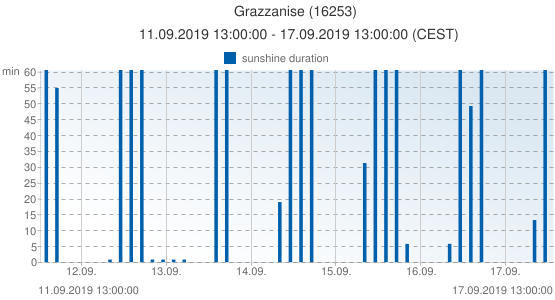 Grazzanise, Italy (16253): sunshine duration: 11.09.2019 13:00:00 - 17.09.2019 13:00:00 (CEST)