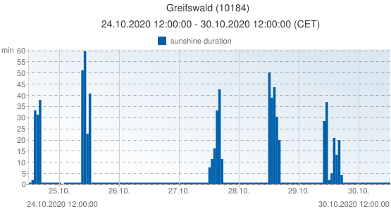 Greifswald, Germany (10184): sunshine duration: 24.10.2020 12:00:00 - 30.10.2020 12:00:00 (CET)