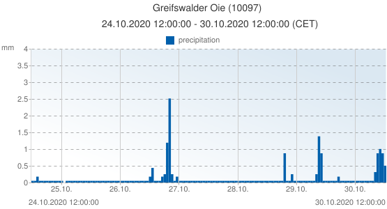 Greifswalder Oie, Germany (10097): precipitation: 24.10.2020 12:00:00 - 30.10.2020 12:00:00 (CET)
