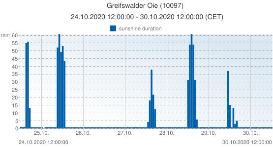 Greifswalder Oie, Germany (10097): sunshine duration: 24.10.2020 12:00:00 - 30.10.2020 12:00:00 (CET)