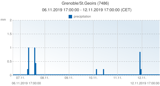 Grenoble/St.Geoirs, France (7486): precipitation: 06.11.2019 17:00:00 - 12.11.2019 17:00:00 (CET)