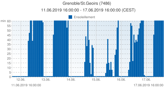 Grenoble/St.Geoirs, France (7486): Ensoleillement: 11.06.2019 16:00:00 - 17.06.2019 16:00:00 (CEST)