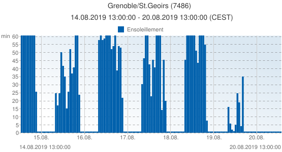 Grenoble/St.Geoirs, France (7486): Ensoleillement: 14.08.2019 13:00:00 - 20.08.2019 13:00:00 (CEST)