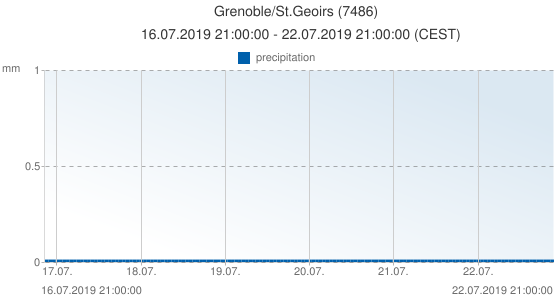 Grenoble/St.Geoirs, France (7486): precipitation: 16.07.2019 21:00:00 - 22.07.2019 21:00:00 (CEST)