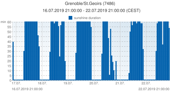 Grenoble/St.Geoirs, France (7486): sunshine duration: 16.07.2019 21:00:00 - 22.07.2019 21:00:00 (CEST)