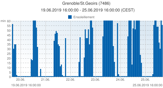 Grenoble/St.Geoirs, France (7486): Ensoleillement: 19.06.2019 16:00:00 - 25.06.2019 16:00:00 (CEST)