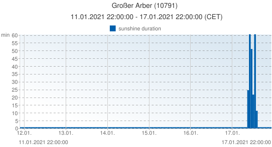 Großer Arber, Germany (10791): sunshine duration: 11.01.2021 22:00:00 - 17.01.2021 22:00:00 (CET)