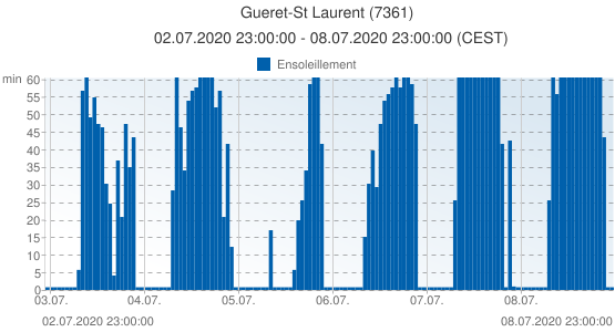 Gueret-St Laurent, France (7361): Ensoleillement: 02.07.2020 23:00:00 - 08.07.2020 23:00:00 (CEST)