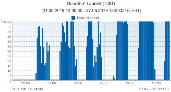 Gueret-St Laurent, France (7361): Ensoleillement: 21.06.2019 12:00:00 - 27.06.2019 12:00:00 (CEST)