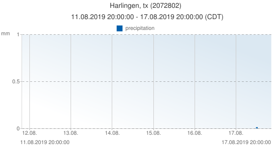 Harlingen, tx, United States of America (2072802): precipitation: 11.08.2019 20:00:00 - 17.08.2019 20:00:00 (CDT)