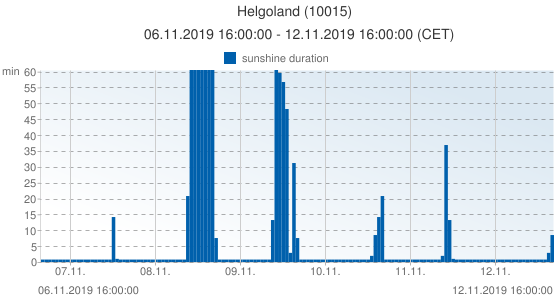 Helgoland, Germany (10015): sunshine duration: 06.11.2019 16:00:00 - 12.11.2019 16:00:00 (CET)