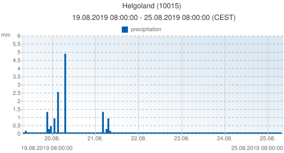 Helgoland, Germany (10015): precipitation: 19.08.2019 08:00:00 - 25.08.2019 08:00:00 (CEST)
