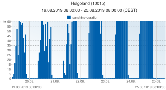 Helgoland, Germany (10015): sunshine duration: 19.08.2019 08:00:00 - 25.08.2019 08:00:00 (CEST)