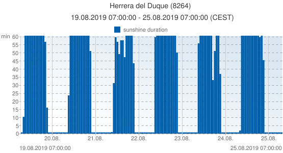 Herrera del Duque, Spain (8264): sunshine duration: 19.08.2019 07:00:00 - 25.08.2019 07:00:00 (CEST)