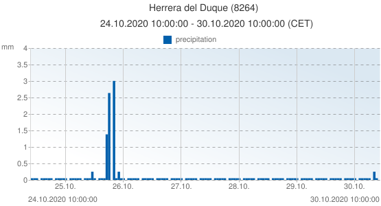 Herrera del Duque, Spain (8264): precipitation: 24.10.2020 10:00:00 - 30.10.2020 10:00:00 (CET)