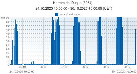 Herrera del Duque, Spain (8264): sunshine duration: 24.10.2020 10:00:00 - 30.10.2020 10:00:00 (CET)