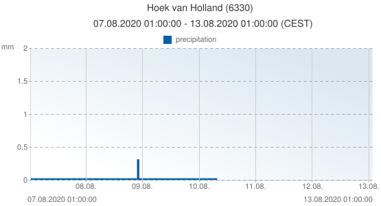 Hoek van Holland, Netherlands (6330): precipitation: 07.08.2020 01:00:00 - 13.08.2020 01:00:00 (CEST)