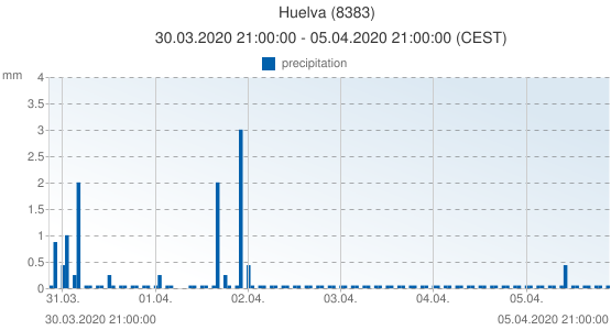 Huelva, Spain (8383): precipitation: 30.03.2020 21:00:00 - 05.04.2020 21:00:00 (CEST)