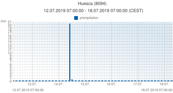 Huesca, Spain (8094): precipitation: 12.07.2019 07:00:00 - 18.07.2019 07:00:00 (CEST)