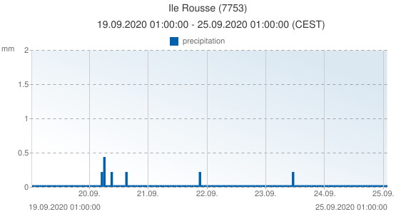 Ile Rousse, France (7753): precipitation: 19.09.2020 01:00:00 - 25.09.2020 01:00:00 (CEST)