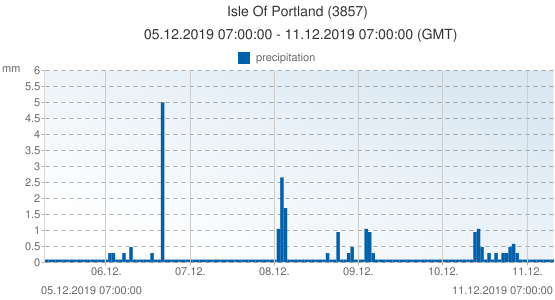 Isle Of Portland, United Kingdom (3857): precipitation: 05.12.2019 07:00:00 - 11.12.2019 07:00:00 (GMT)