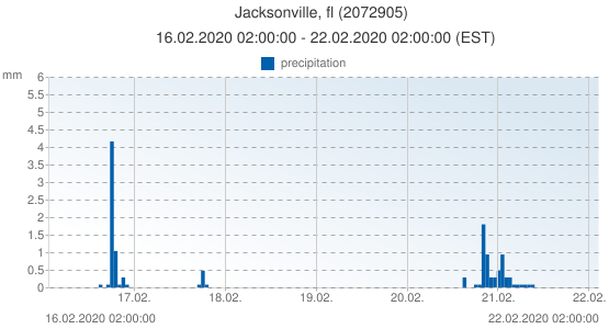 Jacksonville, fl, United States of America (2072905): precipitation: 16.02.2020 02:00:00 - 22.02.2020 02:00:00 (EST)