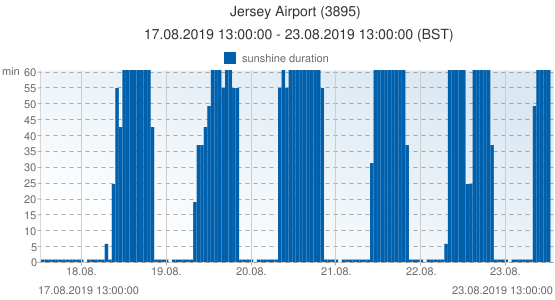 Jersey Airport, United Kingdom (3895): sunshine duration: 17.08.2019 13:00:00 - 23.08.2019 13:00:00 (BST)