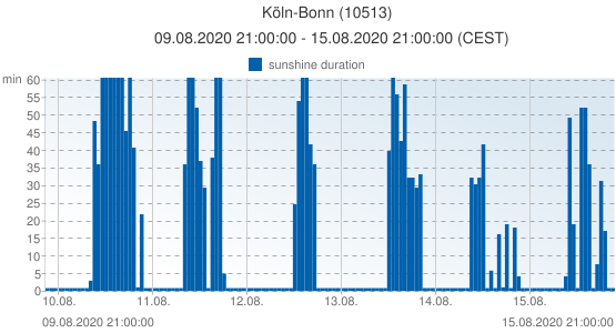 Köln-Bonn, Germany (10513): sunshine duration: 09.08.2020 21:00:00 - 15.08.2020 21:00:00 (CEST)