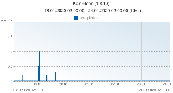 Köln-Bonn, Germany (10513): precipitation: 18.01.2020 02:00:00 - 24.01.2020 02:00:00 (CET)