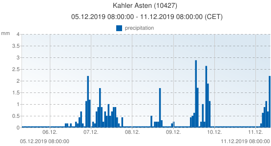 Kahler Asten, Germany (10427): precipitation: 05.12.2019 08:00:00 - 11.12.2019 08:00:00 (CET)