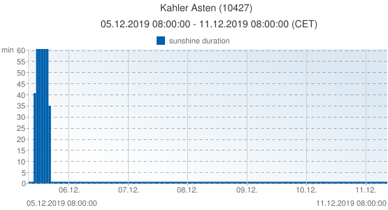 Kahler Asten, Germany (10427): sunshine duration: 05.12.2019 08:00:00 - 11.12.2019 08:00:00 (CET)