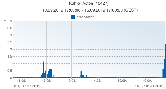 Kahler Asten, Germany (10427): precipitation: 10.09.2019 17:00:00 - 16.09.2019 17:00:00 (CEST)