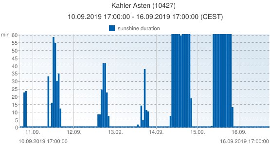 Kahler Asten, Germany (10427): sunshine duration: 10.09.2019 17:00:00 - 16.09.2019 17:00:00 (CEST)