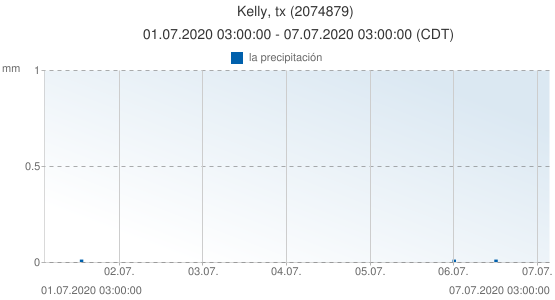 Kelly, tx, Estados Unidos (2074879): la precipitación: 01.07.2020 03:00:00 - 07.07.2020 03:00:00 (CDT)