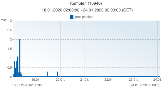 Kempten, Germany (10946): precipitation: 18.01.2020 02:00:00 - 24.01.2020 02:00:00 (CET)