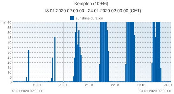Kempten, Germany (10946): sunshine duration: 18.01.2020 02:00:00 - 24.01.2020 02:00:00 (CET)