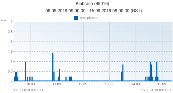 Kinbrace, United Kingdom (99016): precipitation: 09.09.2019 09:00:00 - 15.09.2019 09:00:00 (BST)